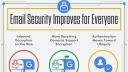Google, Sicherheit, Gmail, email