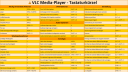 Vlc, VLC Media Player, Spickzettel, CheatSheet