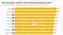 Die Europäer wollen keine Zeitumstellung mehr