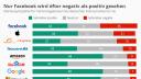 Infografik, statista, Sympathie, Big Five
