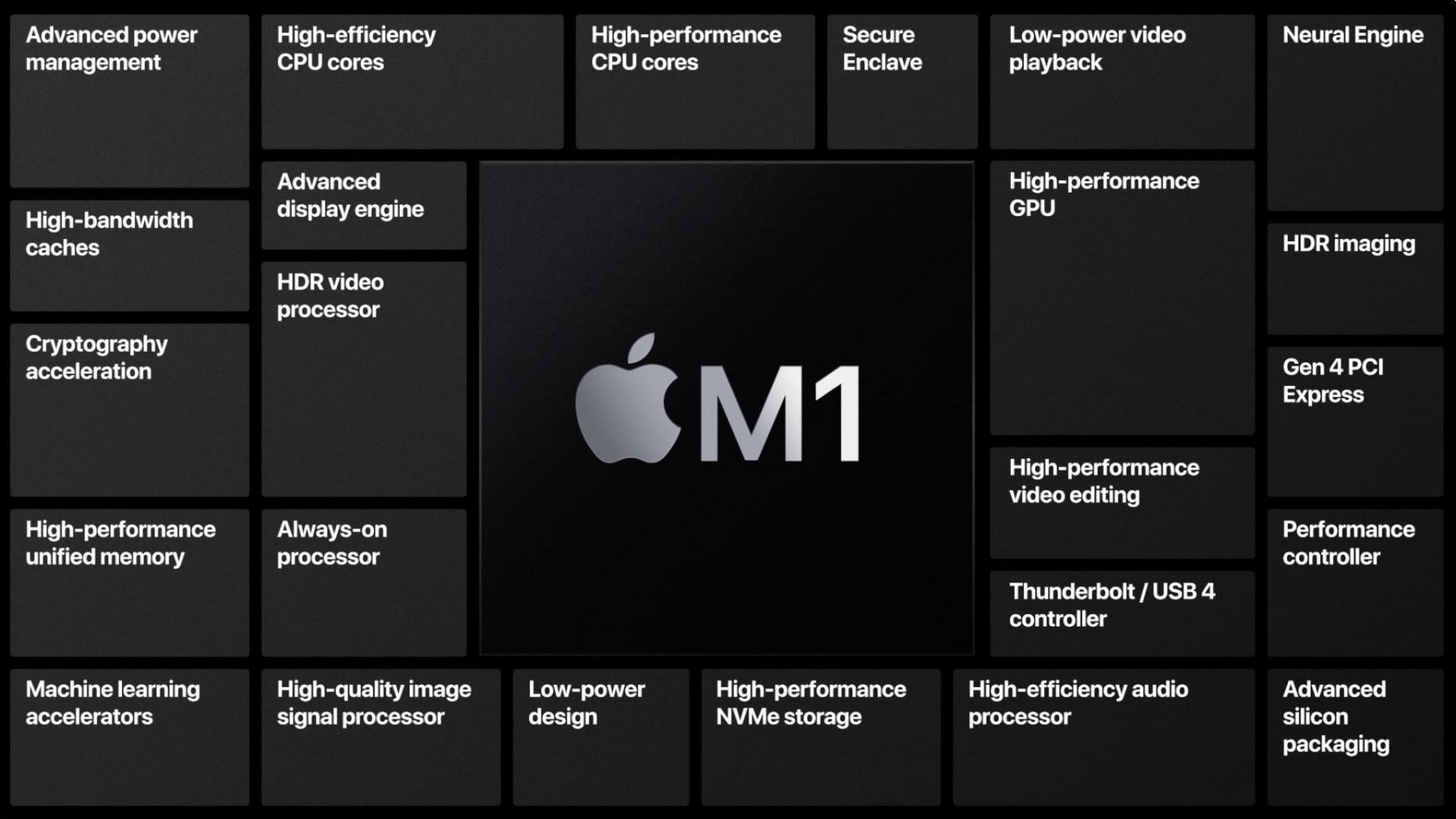 Prozessor, Cpu, Chip, Arm, SoC, Apple M1