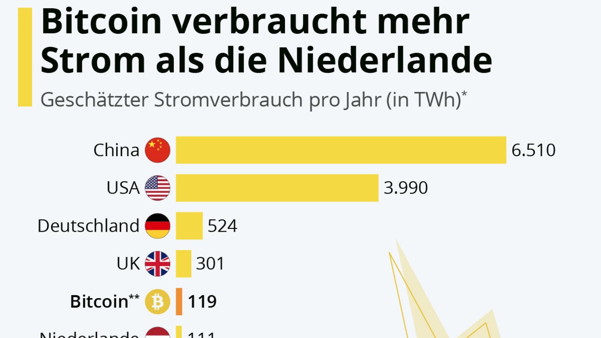 Bitcoin, Infografik, statista, Stromverbrauch