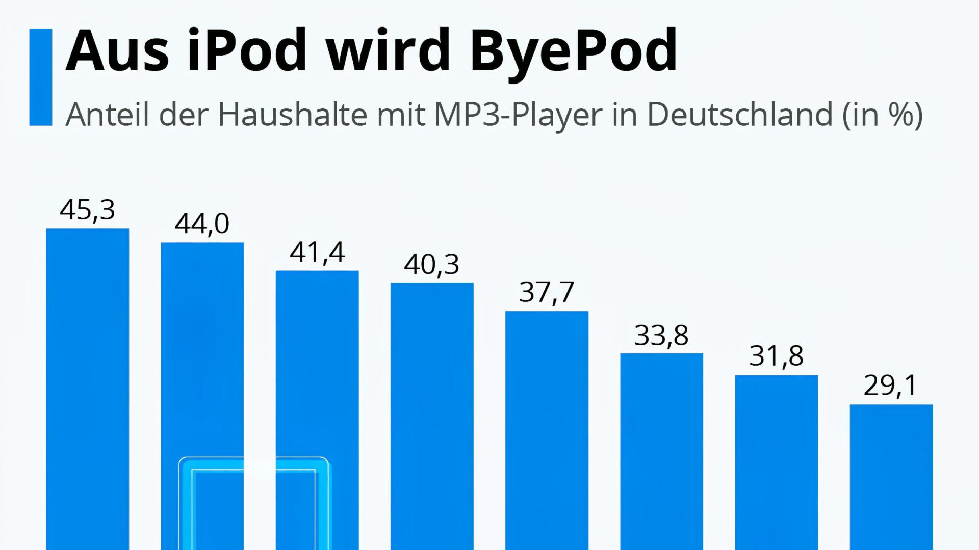 Infografik, Ipod, statista, MP3-Player