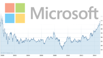 Microsoft entt�uscht B�rse: Surface im Plus, Lumias & Aktie st�rzen ab
