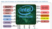"""Intel bringt neue Core-i-Prozessoren """"Kaby Lake"""" auf 14-nm-Basis"""