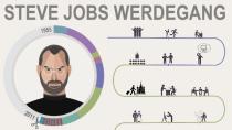 Vom Pr�gelknaben zum Superstar - Steve Jobs' Leben im �berblick