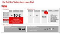 Datenvolumen teilen & mehr: Vodafone strukturiert Red-Tarife neu