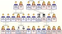 Ahnenblatt - Software zur Ahnenforschung