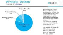 Stetiges Wachstum: Windows 10 Mobile auf 7% der Windows Phones