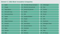 BCG-Studie: Microsoft erneut Platz 4 der innovativsten Unternehmen