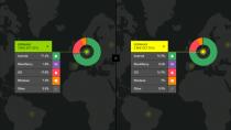 Marktanteile: Android baut seine F�hrung auf iOS wieder stark aus
