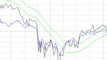 DAXA-Chart Privat - Kostenlose Börsensoftware
