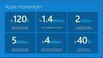 """""""Größer als Google und Amazon zusammen"""": Microsoft feiert Azure"""