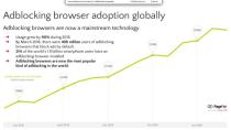 Explosives Wachstum: Adblocker schon auf 400 Mio. Smartphones