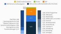 Wohin die 17,50 Euro Rundfunkbeitrag fließen