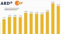 Rundfunkbeitrag Index-Modell: Beitrag soll mit Inflationsrate steigen