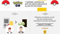 Pok�mon GO: Warum die App die Erfolgreichste aller Zeiten wird