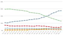 Anteile: IE stürzt ab, Microsoft Edge stagniert und Chrome dominiert