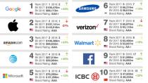 Google überholt Apple wieder als wertvollste Marke der Welt