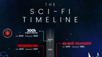 Die Science-Fiction Timeline