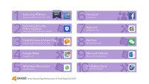 Top 10 Leistungskiller: Diese Apps belasten Android-Geräte am meisten