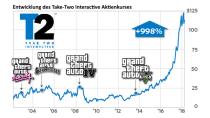 6 Milliarden Umsatz: GTA 5 schlägt Hollywood & die Game-Konkurrenz