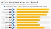 4G ist in Deutschland noch nicht wirklich angekommen