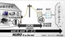 Japan: Glasfaser mit 2 Gigabit/s für 40 Euro/Monat