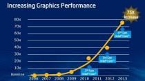 """Neue Intel-CPUs: """"Iris"""" verdreifacht Grafikleistung"""