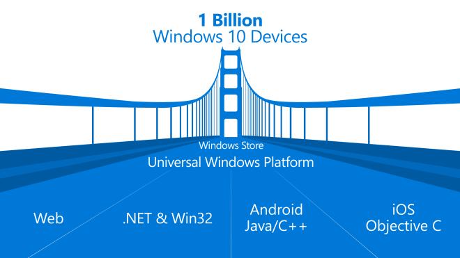 Windows 10, Windows Bridge, Project Islandwood