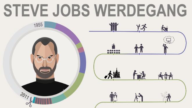 Apple, Steve Jobs, Infografik, Biografie, Leben, Werdegang