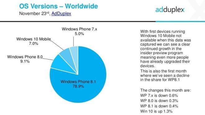 Windows Phone, Windows 10 Mobile, AdDuplex, Windows Phone Marktanalyse