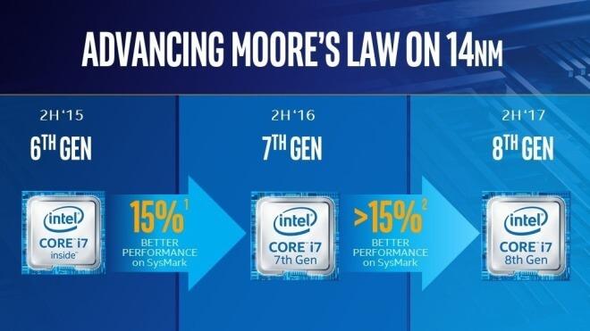 Intel, Intel Core, Coffee Lake, Intel Core 8th Gen