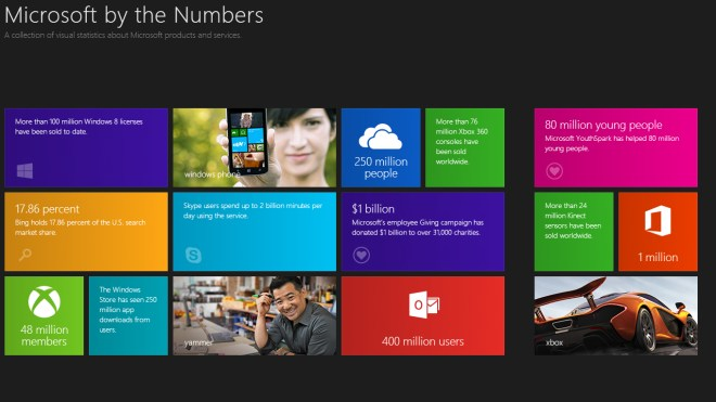 Microsoft, Microsoft Corporation, Redmond, Microsoft by the Numbers